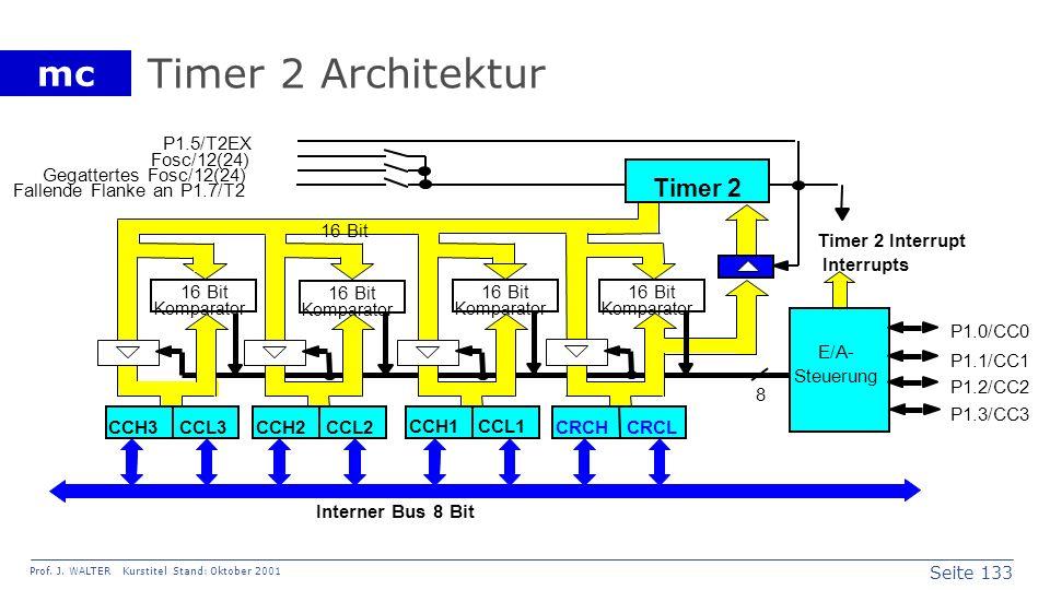 Seite 133 Prof. J. WALTER Kurstitel Stand: Oktober 2001 mc Timer 2 Architektur 16 Bit Komparator 16 Bit Komparator 16 Bit Komparator 16 Bit Komparator