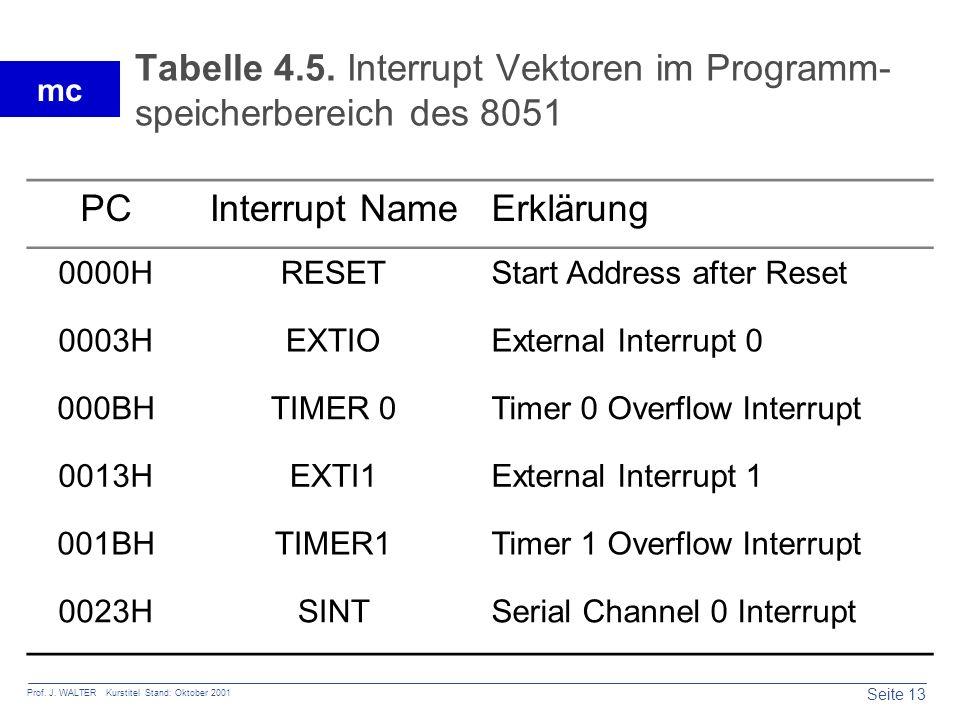 Seite 13 Prof. J. WALTER Kurstitel Stand: Oktober 2001 mc Tabelle 4.5. Interrupt Vektoren im Programm- speicherbereich des 8051 PCInterrupt NameErklär