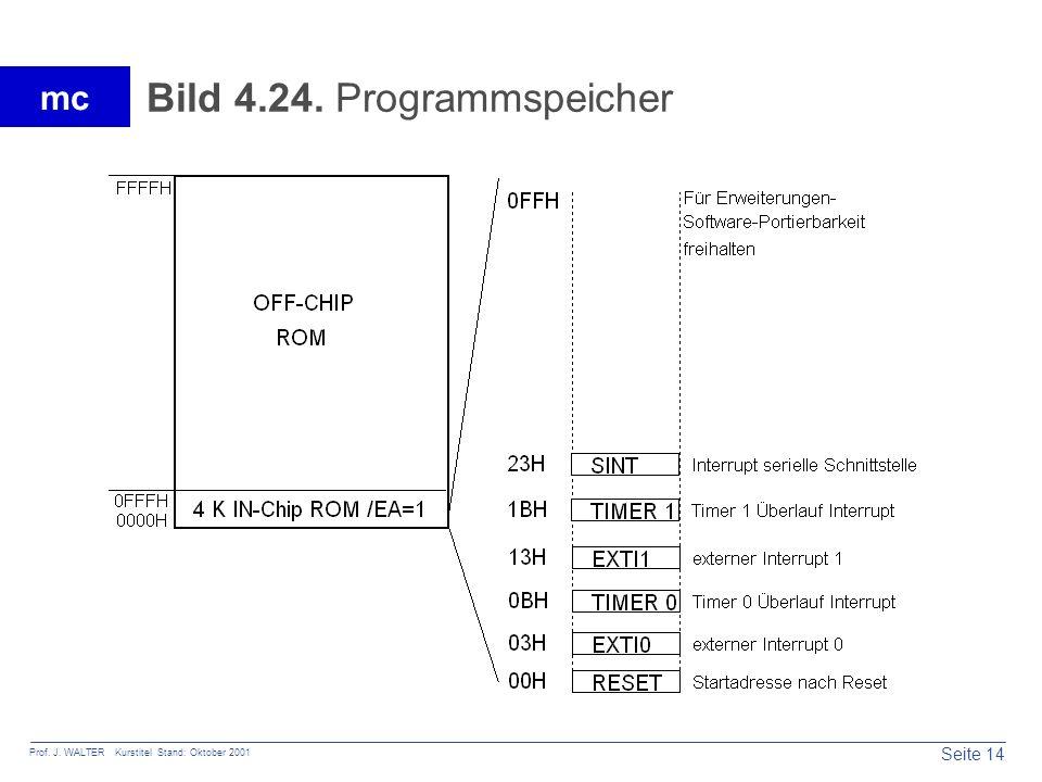 Seite 14 Prof. J. WALTER Kurstitel Stand: Oktober 2001 mc Bild 4.24. Programmspeicher