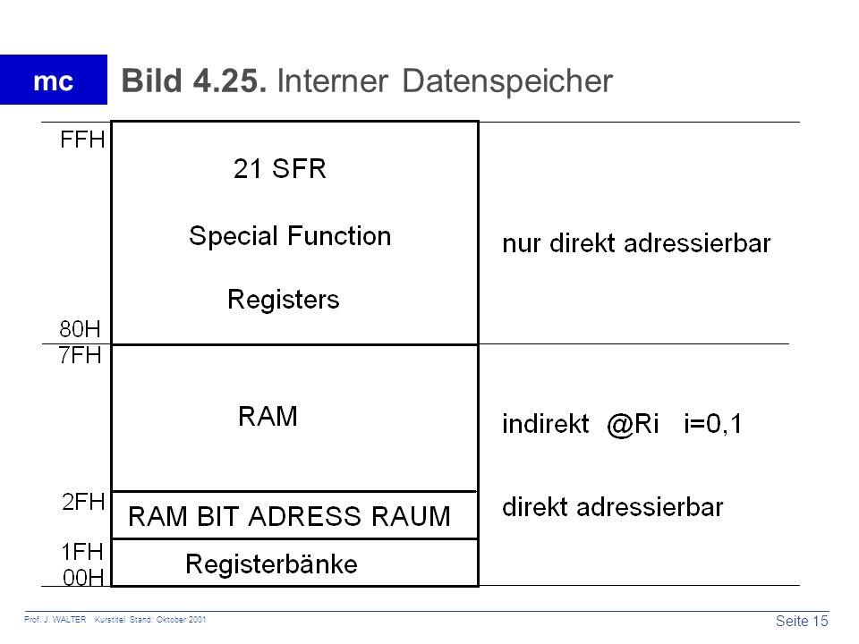 Seite 15 Prof. J. WALTER Kurstitel Stand: Oktober 2001 mc Bild 4.25. Interner Datenspeicher