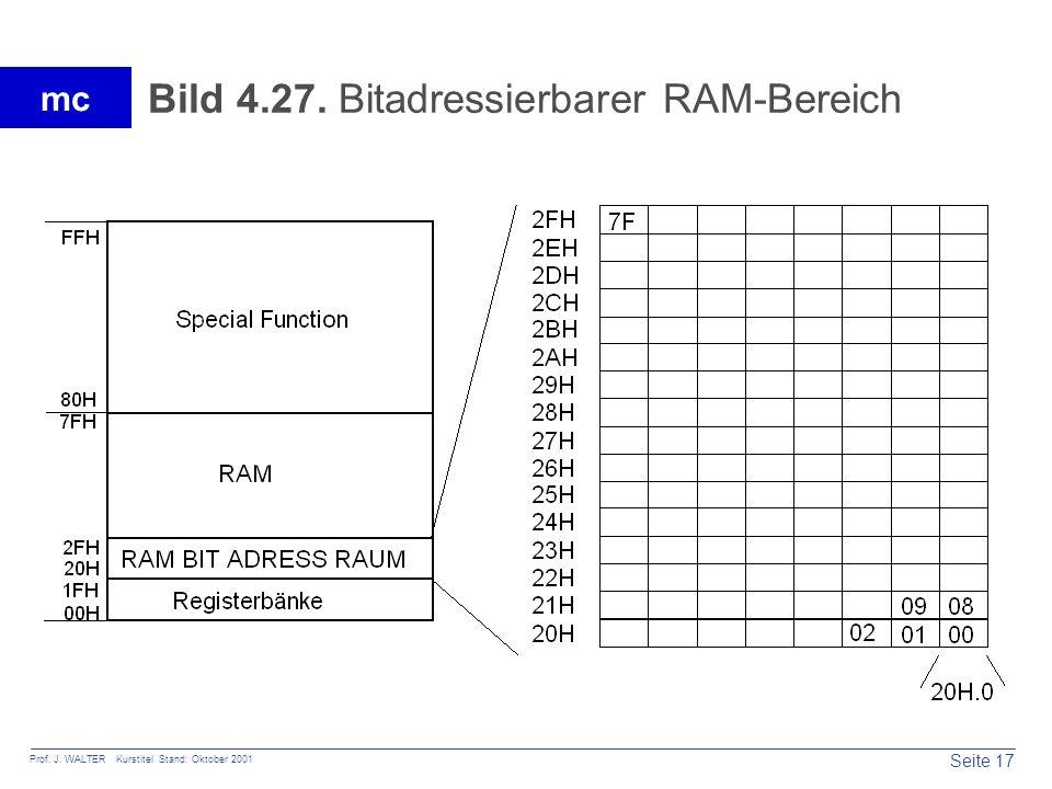 Seite 17 Prof. J. WALTER Kurstitel Stand: Oktober 2001 mc Bild 4.27. Bitadressierbarer RAM-Bereich