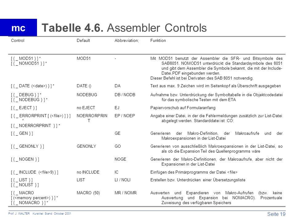 Seite 19 Prof. J. WALTER Kurstitel Stand: Oktober 2001 mc Tabelle 4.6. Assembler Controls ControlDefaultAbbreviation;Funktion [ { _ MOD51 } ] * [ { _
