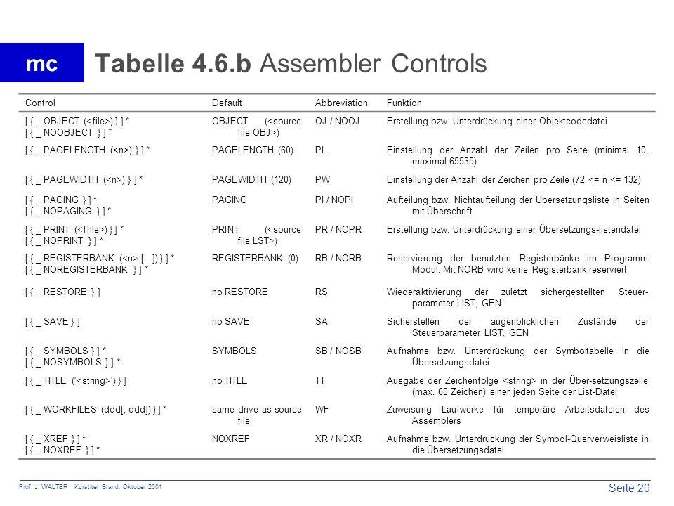 Seite 20 Prof. J. WALTER Kurstitel Stand: Oktober 2001 mc Tabelle 4.6.b Assembler Controls ControlDefaultAbbreviationFunktion [ { _ OBJECT ( ) } ] * [
