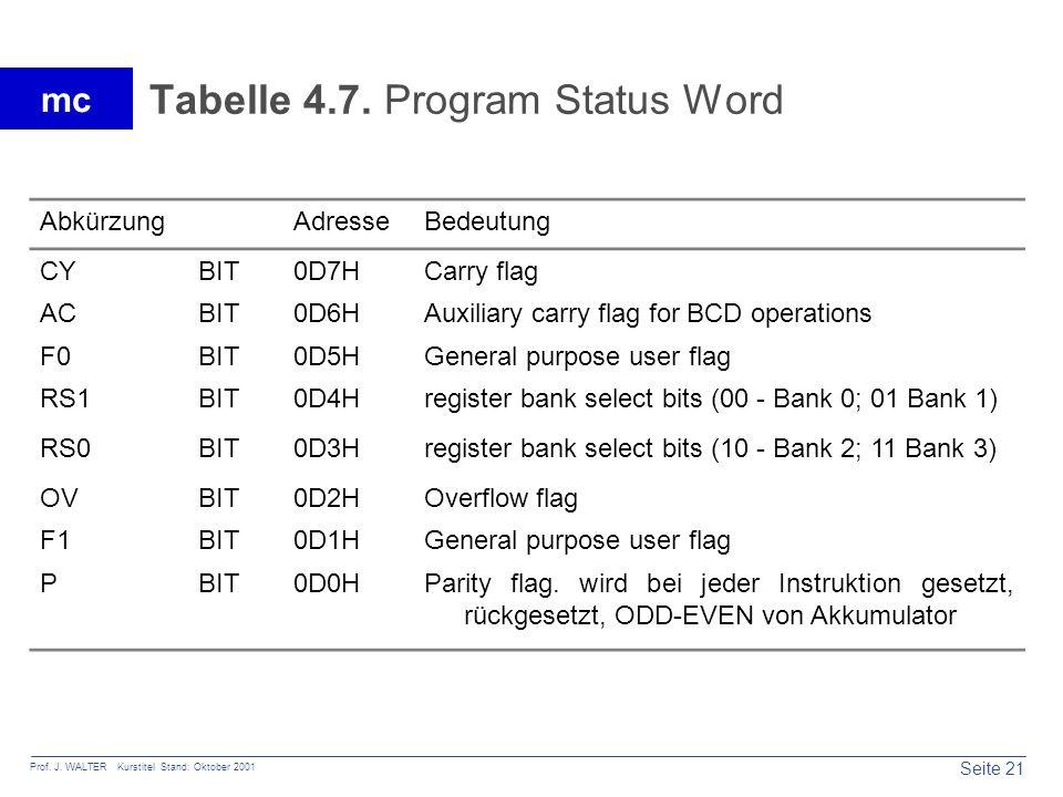 Seite 21 Prof. J. WALTER Kurstitel Stand: Oktober 2001 mc Tabelle 4.7. Program Status Word AbkürzungAdresseBedeutung CYBIT0D7HCarry flag ACBIT0D6HAuxi