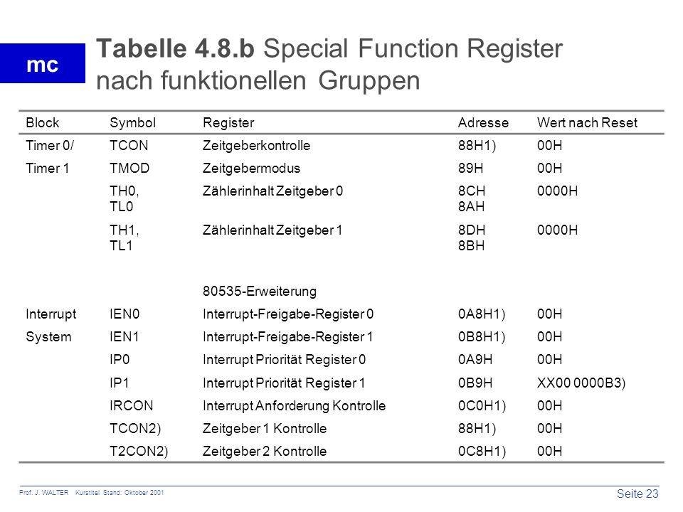 Seite 23 Prof. J. WALTER Kurstitel Stand: Oktober 2001 mc Tabelle 4.8.b Special Function Register nach funktionellen Gruppen BlockSymbolRegisterAdress
