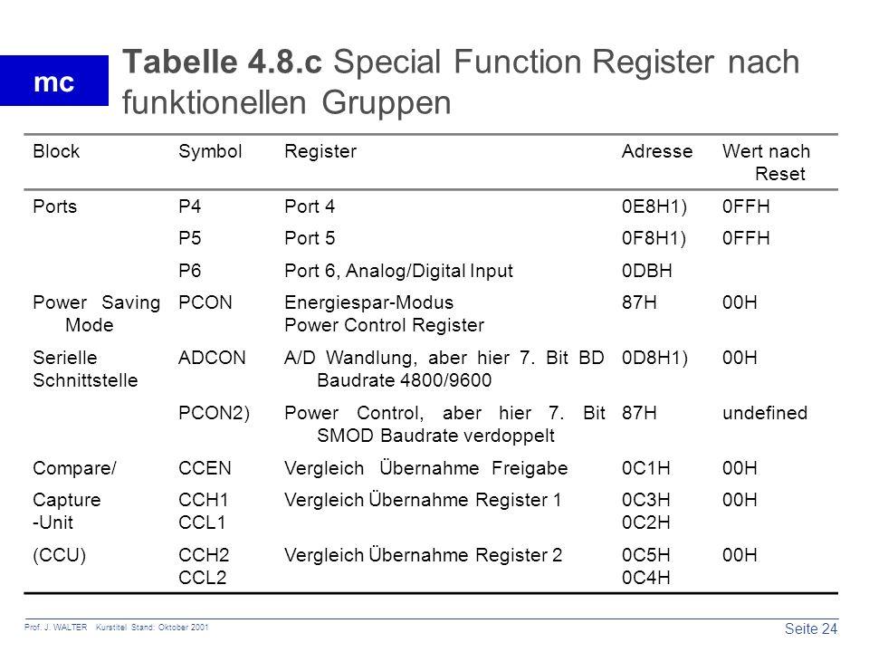 Seite 24 Prof. J. WALTER Kurstitel Stand: Oktober 2001 mc Tabelle 4.8.c Special Function Register nach funktionellen Gruppen BlockSymbolRegisterAdress