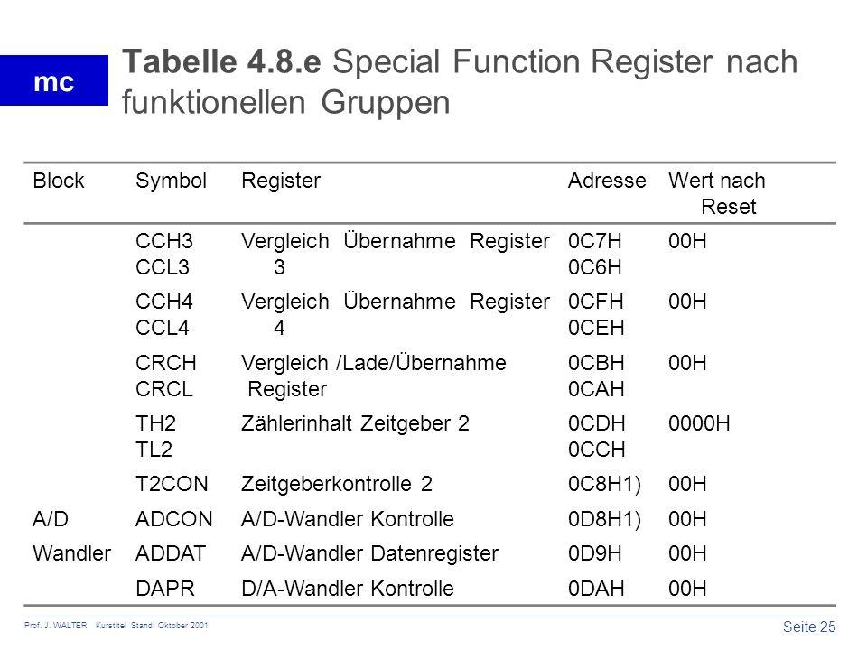 Seite 25 Prof. J. WALTER Kurstitel Stand: Oktober 2001 mc Tabelle 4.8.e Special Function Register nach funktionellen Gruppen BlockSymbolRegisterAdress