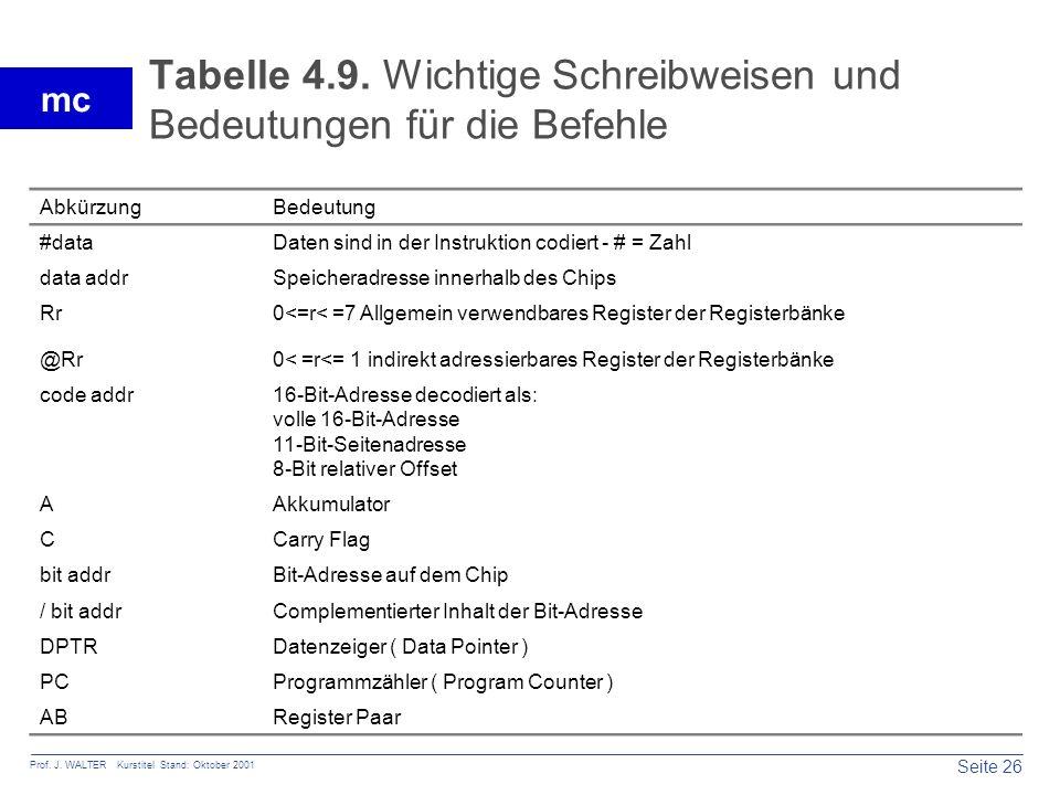 Seite 26 Prof. J. WALTER Kurstitel Stand: Oktober 2001 mc Tabelle 4.9. Wichtige Schreibweisen und Bedeutungen für die Befehle AbkürzungBedeutung #data