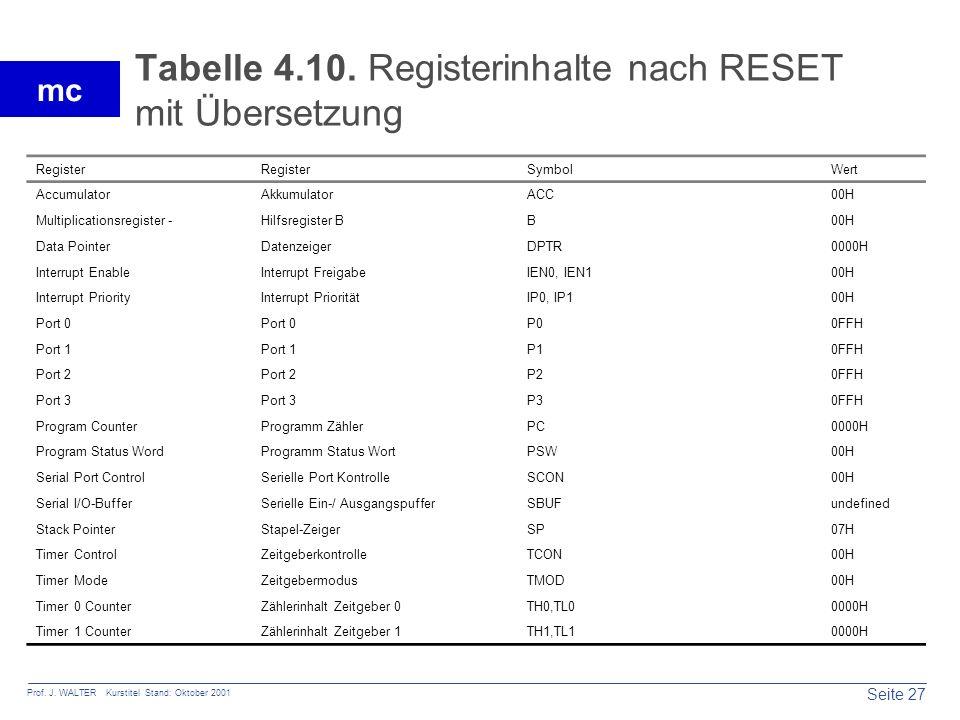 Seite 27 Prof. J. WALTER Kurstitel Stand: Oktober 2001 mc Tabelle 4.10. Registerinhalte nach RESET mit Übersetzung Register SymbolWert AccumulatorAkku