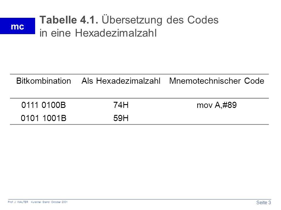 Seite 3 Prof. J. WALTER Kurstitel Stand: Oktober 2001 mc Tabelle 4.1. Übersetzung des Codes in eine Hexadezimalzahl BitkombinationAls HexadezimalzahlM