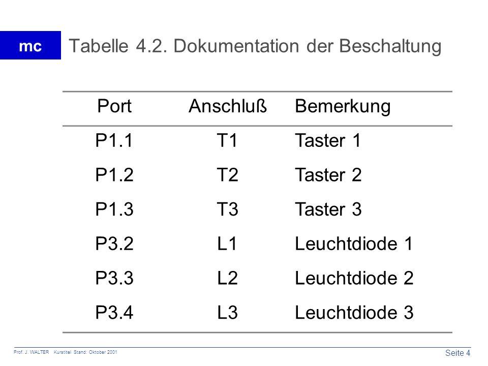 Seite 4 Prof. J. WALTER Kurstitel Stand: Oktober 2001 mc Tabelle 4.2. Dokumentation der Beschaltung PortAnschlußBemerkung P1.1T1Taster 1 P1.2T2Taster