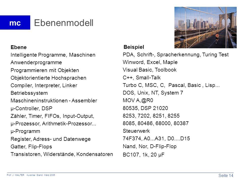 Seite 14 Prof. J. WALTER Kurstitel Stand: März 2006 mc Ebenenmodell Intelligente Programme, Maschinen PDA, Schrift-, Spracherkennung, Turing Test Anwe
