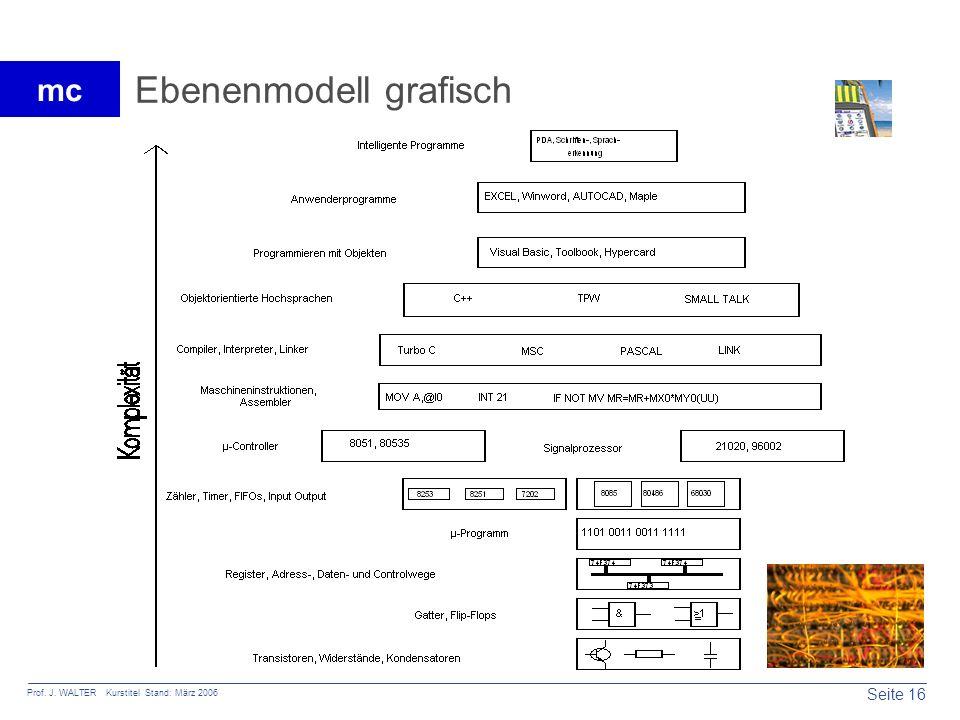 Seite 16 Prof. J. WALTER Kurstitel Stand: März 2006 mc Ebenenmodell grafisch