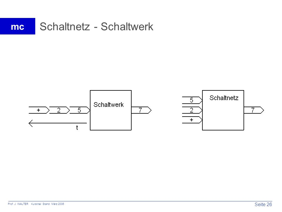 Seite 26 Prof. J. WALTER Kurstitel Stand: März 2006 mc Schaltnetz - Schaltwerk