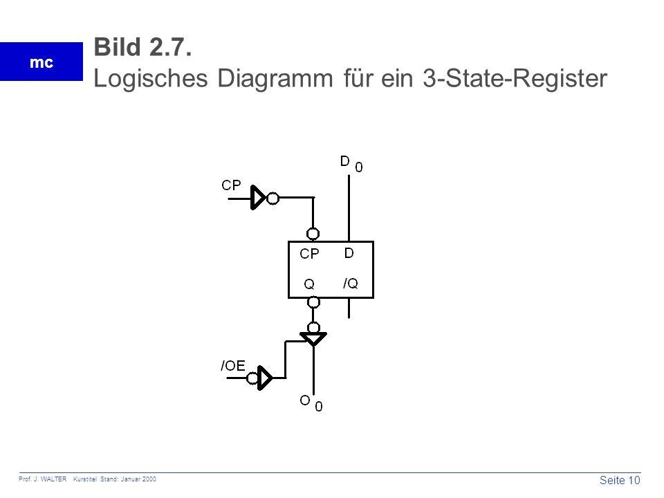 Seite 10 Prof. J. WALTER Kurstitel Stand: Januar 2000 mc Bild 2.7. Logisches Diagramm für ein 3-State-Register