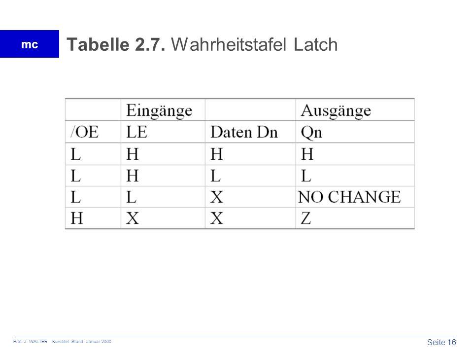 Seite 16 Prof. J. WALTER Kurstitel Stand: Januar 2000 mc Tabelle 2.7. Wahrheitstafel Latch