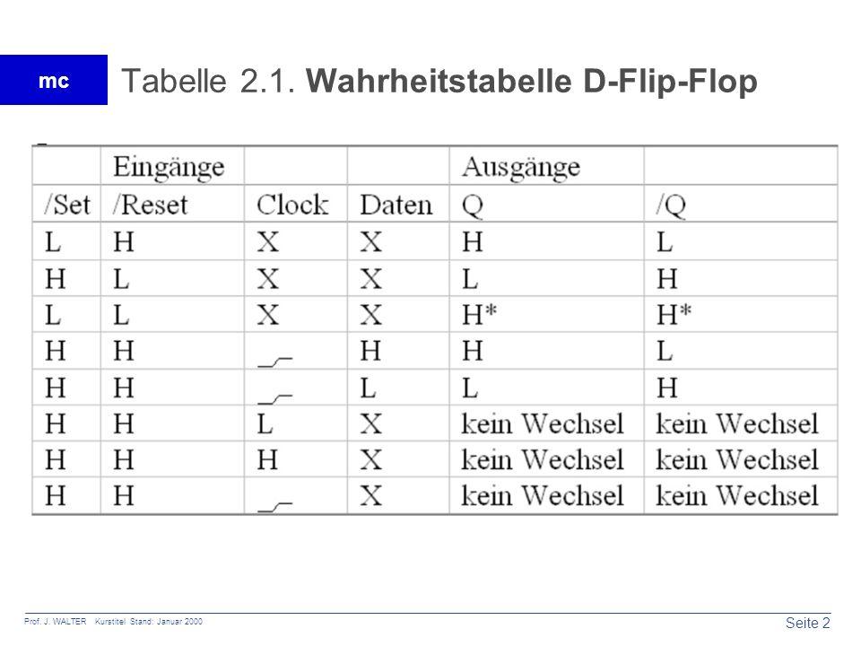 Seite 2 Prof. J. WALTER Kurstitel Stand: Januar 2000 mc Tabelle 2.1. Wahrheitstabelle D-Flip-Flop