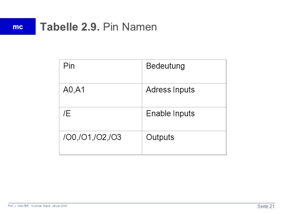 Seite 21 Prof. J. WALTER Kurstitel Stand: Januar 2000 mc Tabelle 2.9. Pin Namen PinBedeutung A0,A1Adress Inputs /EEnable Inputs /O0,/O1,/O2,/O3Outputs