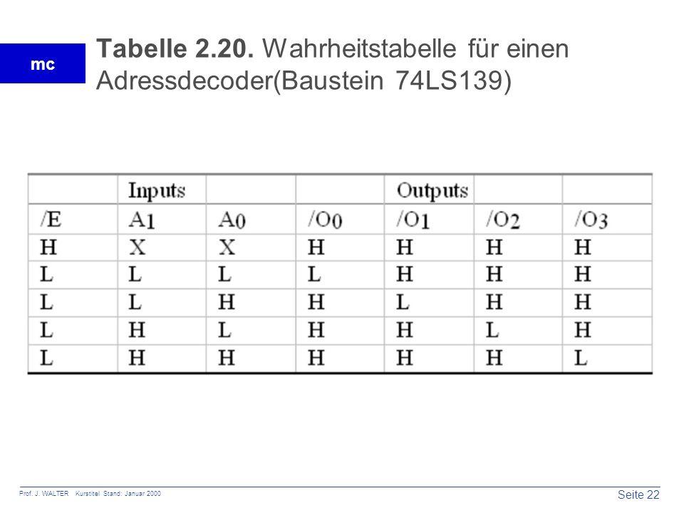 Seite 22 Prof. J. WALTER Kurstitel Stand: Januar 2000 mc Tabelle 2.20. Wahrheitstabelle für einen Adressdecoder(Baustein 74LS139)