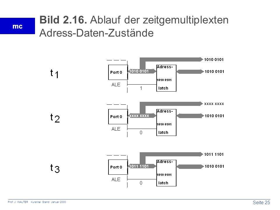 Seite 25 Prof. J. WALTER Kurstitel Stand: Januar 2000 mc Bild 2.16. Ablauf der zeitgemultiplexten Adress-Daten-Zustände
