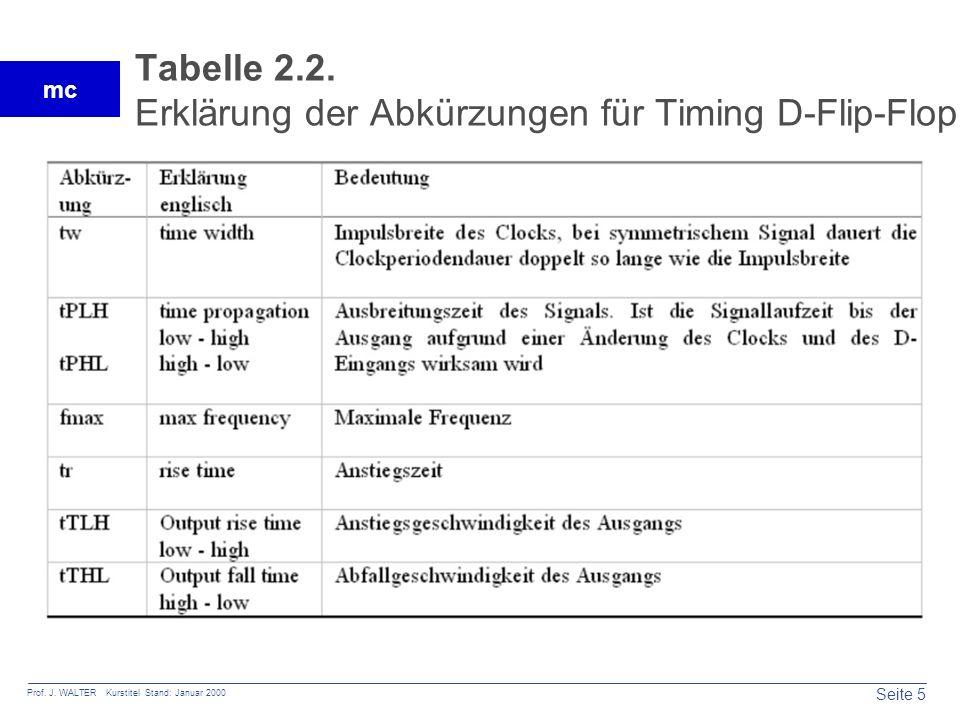 Seite 5 Prof. J. WALTER Kurstitel Stand: Januar 2000 mc Tabelle 2.2. Erklärung der Abkürzungen für Timing D-Flip-Flop