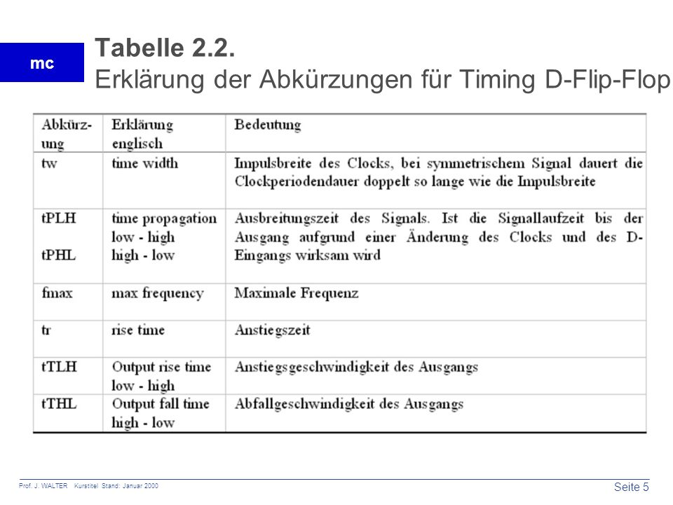 Seite 6 Prof.J. WALTER Kurstitel Stand: Januar 2000 mc Bild 2.4.