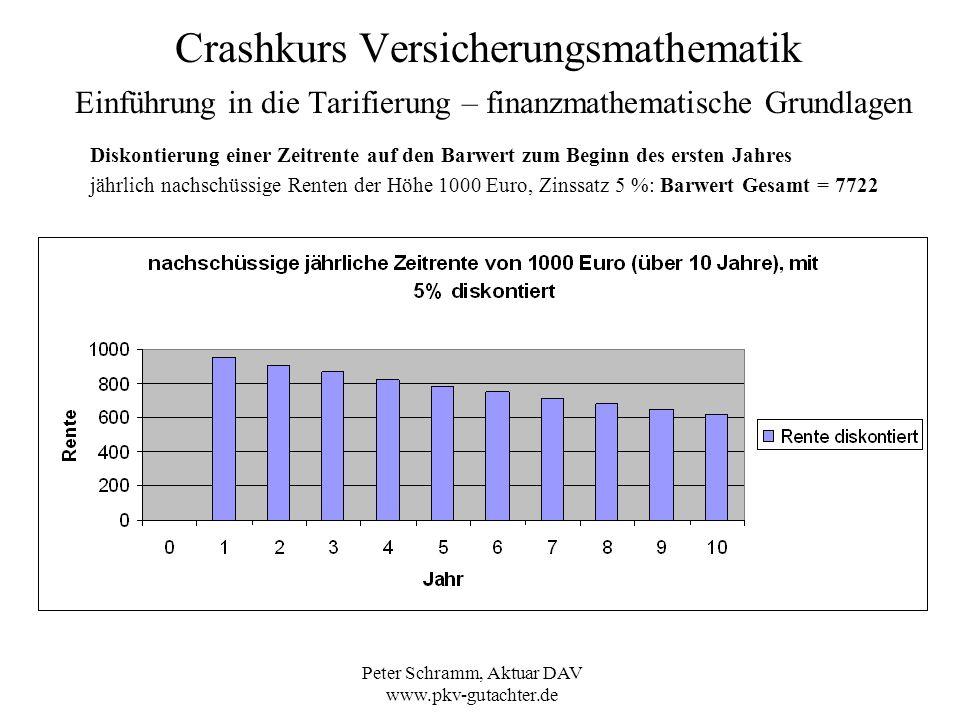 Peter Schramm, Aktuar DAV www.pkv-gutachter.de Crashkurs Versicherungsmathematik Einführung in die Tarifierung – finanzmathematische Grundlagen Diskon