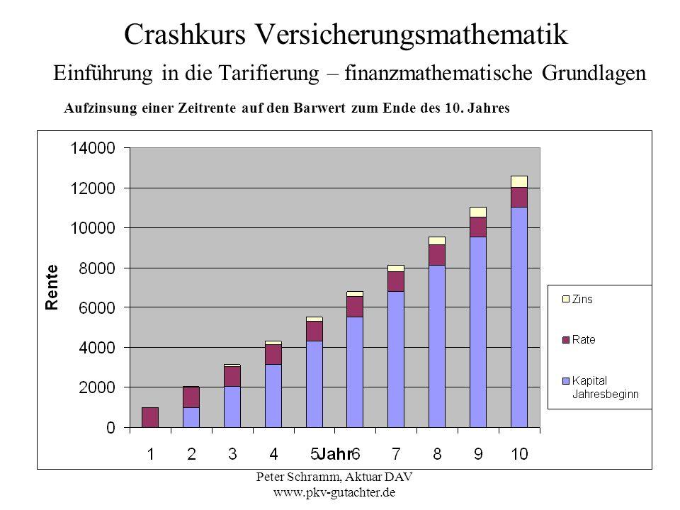 Peter Schramm, Aktuar DAV www.pkv-gutachter.de Crashkurs Versicherungsmathematik Einführung in die Tarifierung – finanzmathematische Grundlagen Aufzin