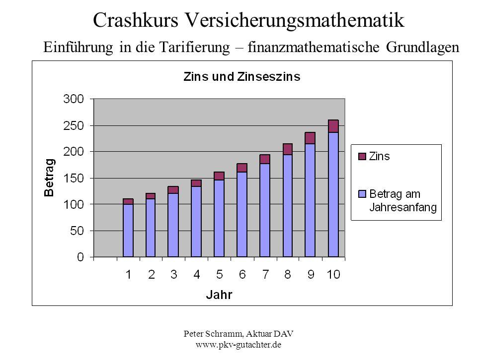 Peter Schramm, Aktuar DAV www.pkv-gutachter.de Crashkurs Versicherungsmathematik Einführung in die Tarifierung – finanzmathematische Grundlagen Diskontierung einer Zeitrente auf den Barwert zum Beginn des ersten Jahres jährlich nachschüssige Renten der Höhe 1000 Euro, Zinssatz 5 %: Barwert Gesamt = 7722