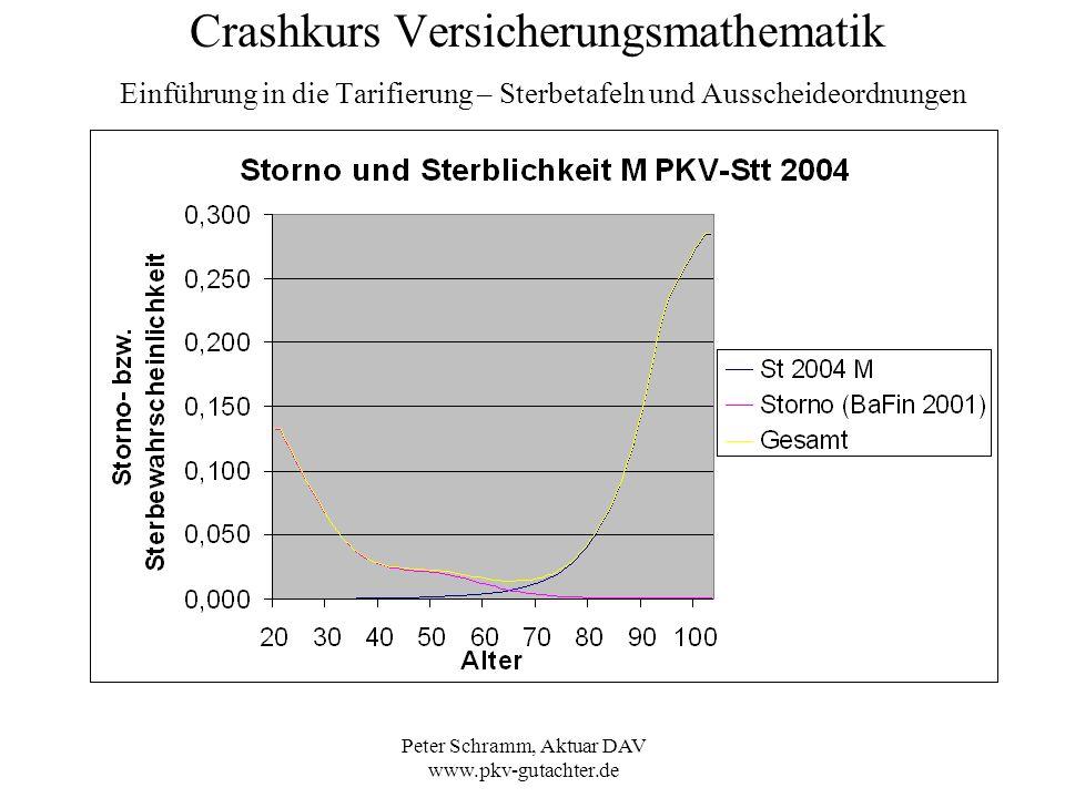 Peter Schramm, Aktuar DAV www.pkv-gutachter.de Crashkurs Versicherungsmathematik Einführung in die Tarifierung – Sterbetafeln und Ausscheideordnungen