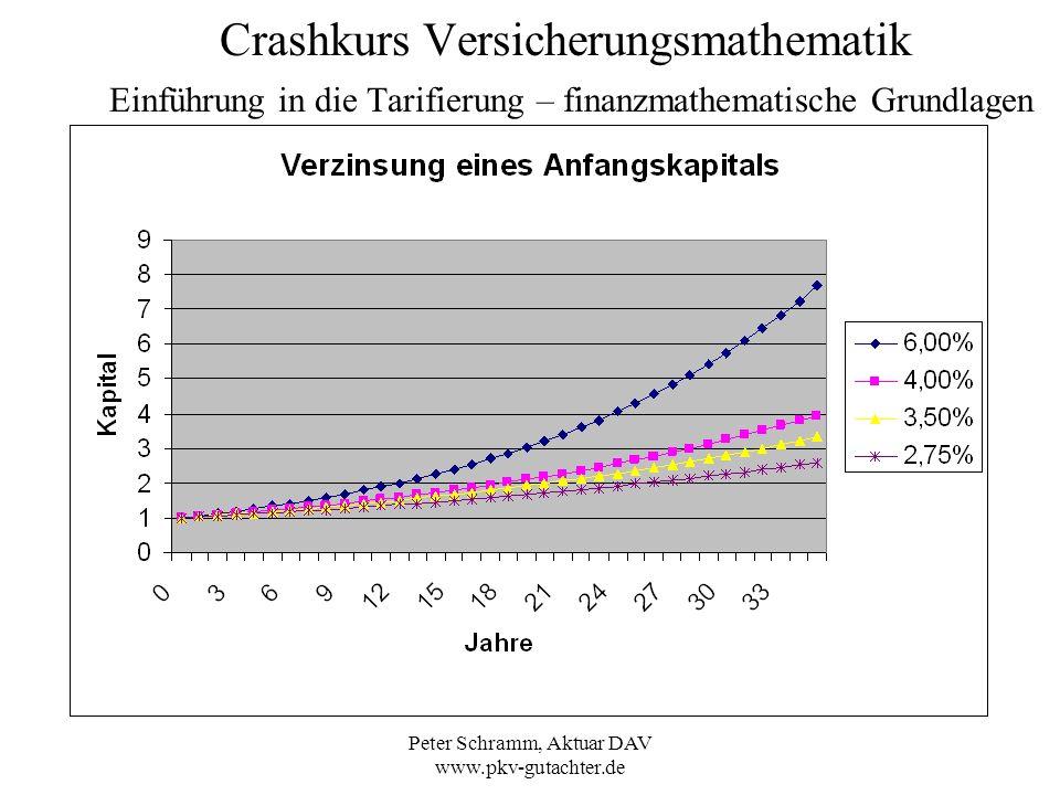 Peter Schramm, Aktuar DAV www.pkv-gutachter.de Crashkurs Versicherungsmathematik Einführung in die Tarifierung – finanzmathematische Grundlagen Wie hoch ist Ihre Miete, wenn Sie heute als 30Jähriger 777 monatlich zahlen, im Alter 80 bei 3 % jährlicher Mietsteigerung.