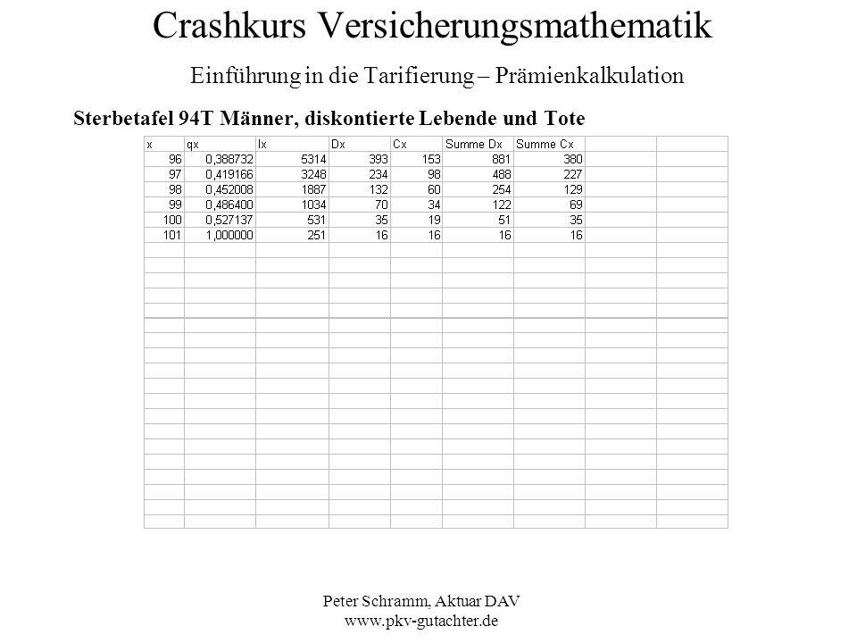 Peter Schramm, Aktuar DAV www.pkv-gutachter.de Crashkurs Versicherungsmathematik Einführung in die Tarifierung – Prämienkalkulation Sterbetafel 94T Mä