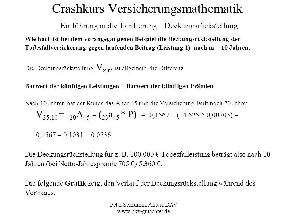 Peter Schramm, Aktuar DAV www.pkv-gutachter.de Crashkurs Versicherungsmathematik Einführung in die Tarifierung – Deckungsrückstellung Wie hoch ist bei