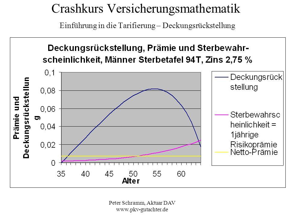 Peter Schramm, Aktuar DAV www.pkv-gutachter.de Crashkurs Versicherungsmathematik Einführung in die Tarifierung – Deckungsrückstellung
