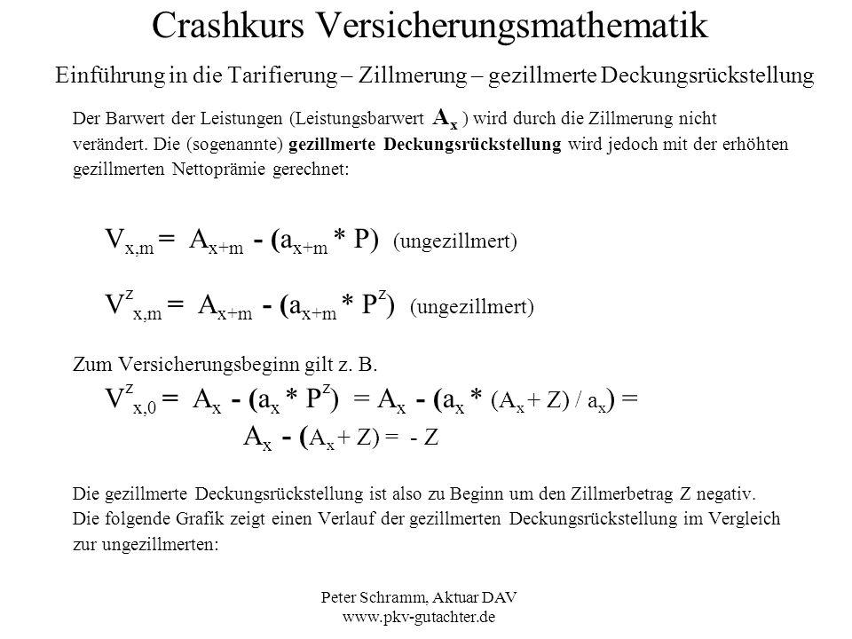 Peter Schramm, Aktuar DAV www.pkv-gutachter.de Crashkurs Versicherungsmathematik Einführung in die Tarifierung – Zillmerung – gezillmerte Deckungsrück