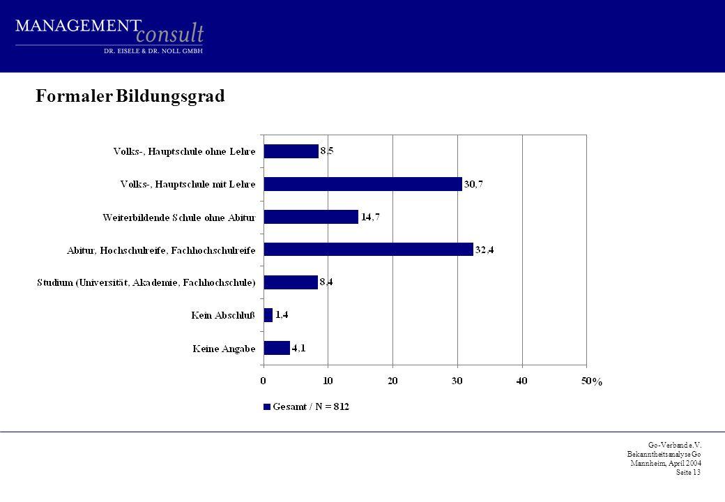 Go-Verband e.V. Bekanntheitsanalyse Go Mannheim, April 2004 Seite 13 Formaler Bildungsgrad %