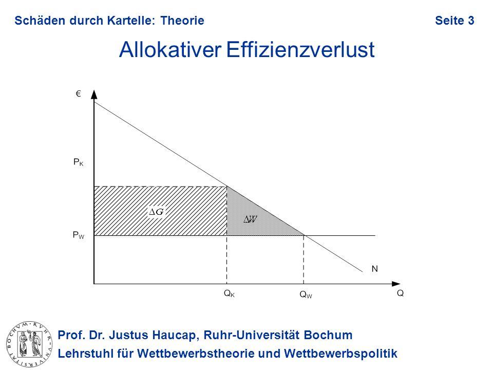Prof. Dr. Justus Haucap, Ruhr-Universität Bochum Lehrstuhl für Wettbewerbstheorie und Wettbewerbspolitik Schäden durch Kartelle: TheorieSeite 3 Alloka