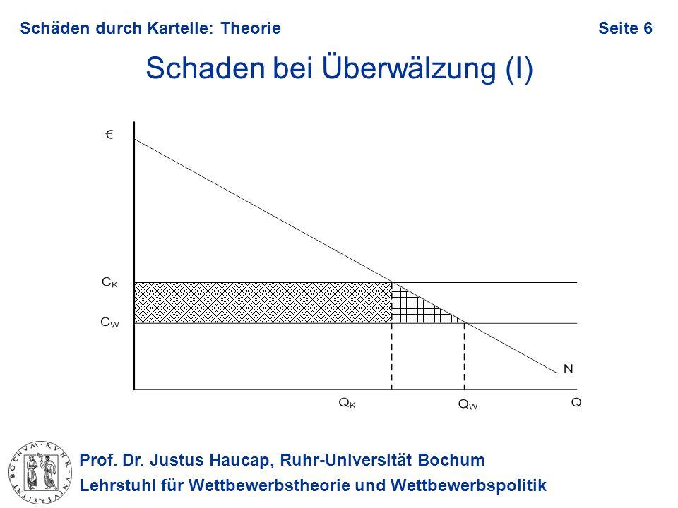 Prof. Dr. Justus Haucap, Ruhr-Universität Bochum Lehrstuhl für Wettbewerbstheorie und Wettbewerbspolitik Schäden durch Kartelle: TheorieSeite 6 Schade