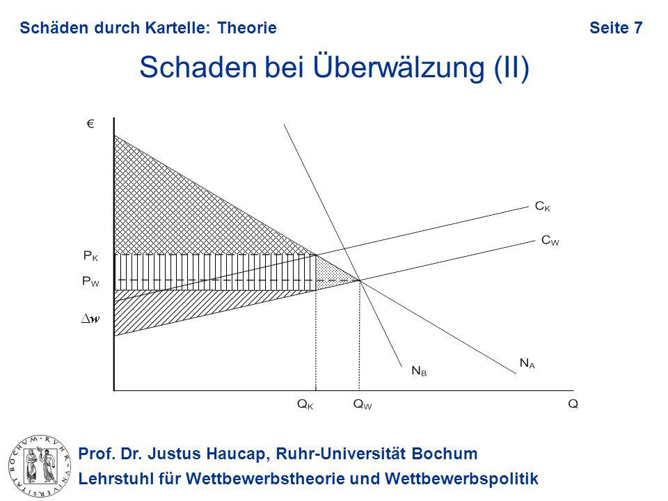 Prof. Dr. Justus Haucap, Ruhr-Universität Bochum Lehrstuhl für Wettbewerbstheorie und Wettbewerbspolitik Schäden durch Kartelle: TheorieSeite 7 Schade