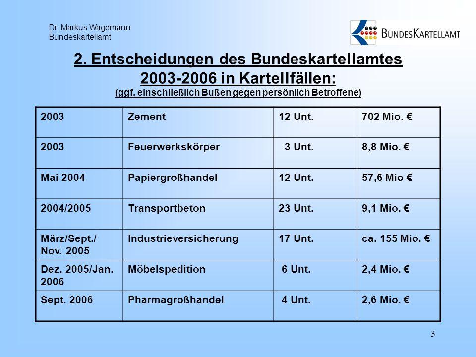Dr. Markus Wagemann Bundeskartellamt 3 2. Entscheidungen des Bundeskartellamtes 2003-2006 in Kartellfällen: (ggf. einschließlich Bußen gegen persönlic
