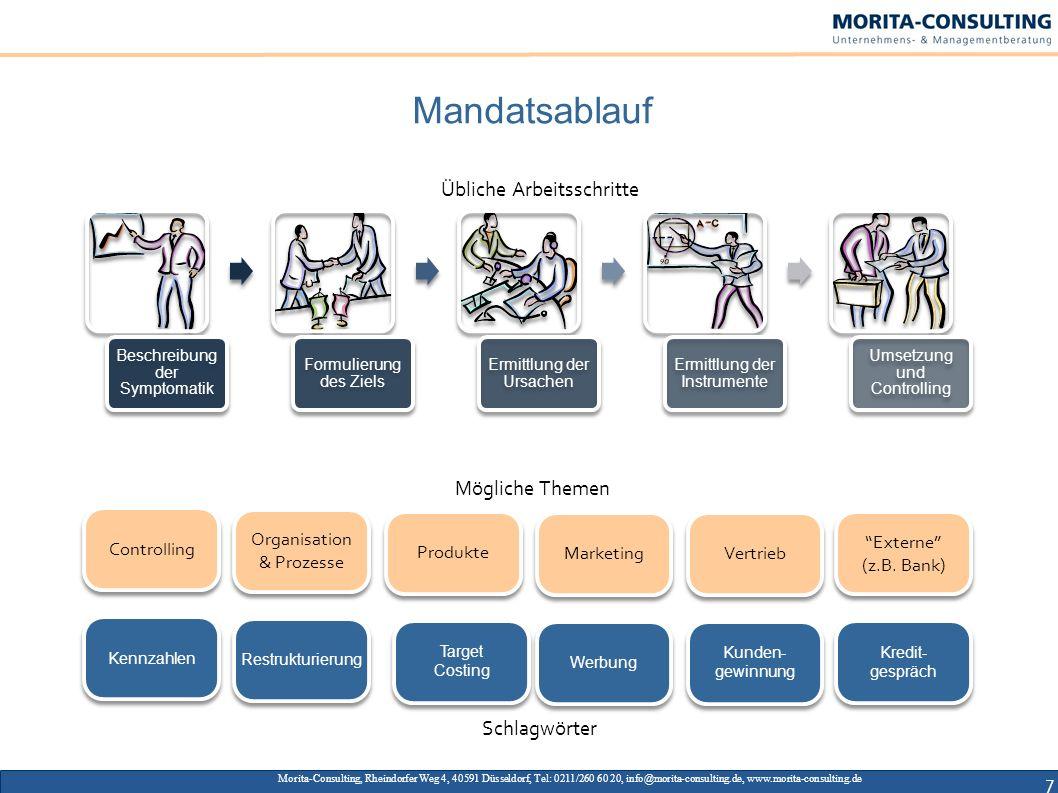 Mandatsablauf Morita-Consulting, Rheindorfer Weg 4, 40591 Düsseldorf, Tel: 0211/260 60 20, info@morita-consulting.de, www.morita-consulting.de 7 Contr