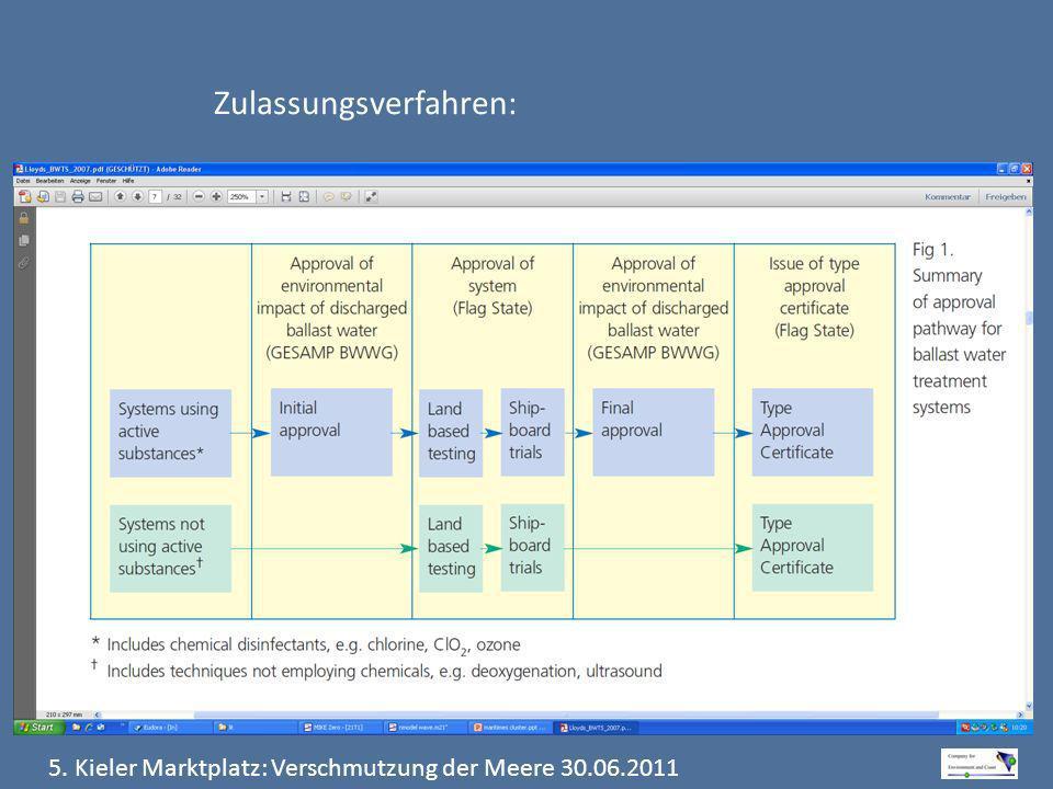 5. Kieler Marktplatz: Verschmutzung der Meere 30.06.2011 Zulassungsverfahren: