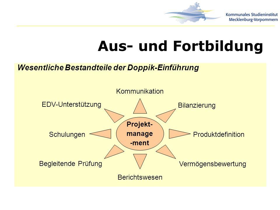 Aus- und Fortbildung Wesentliche Bestandteile der Doppik-Einführung Projekt- manage -ment Begleitende Prüfung Schulungen EDV-Unterstützung Kommunikati