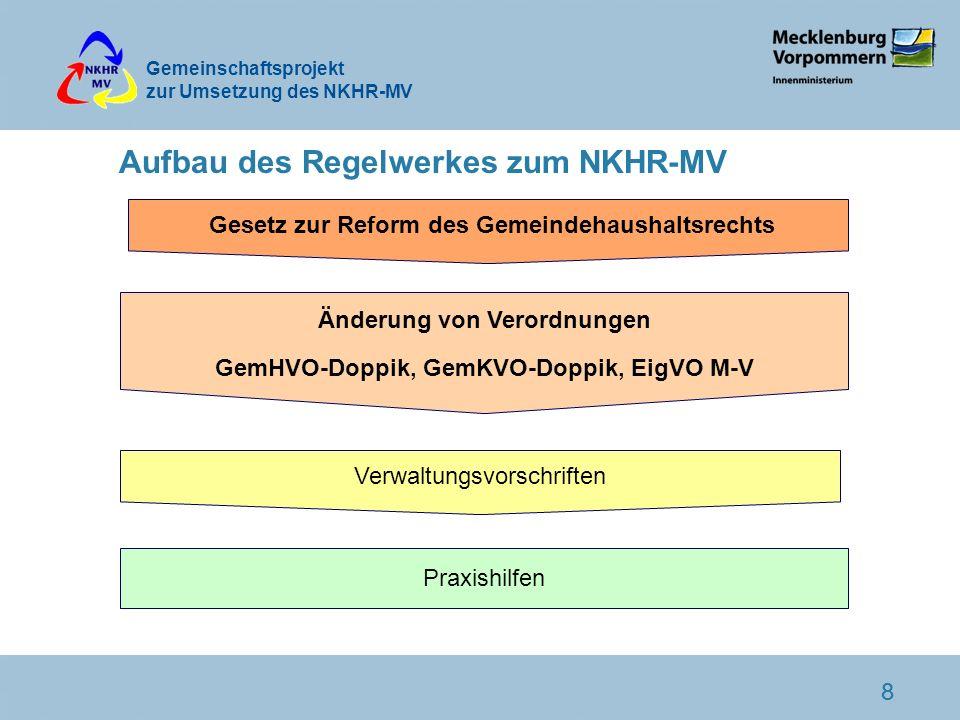Gemeinschaftsprojekt zur Umsetzung des NKHR-MV 88 Aufbau des Regelwerkes zum NKHR-MV Gesetz zur Reform des Gemeindehaushaltsrechts Änderung von Verord