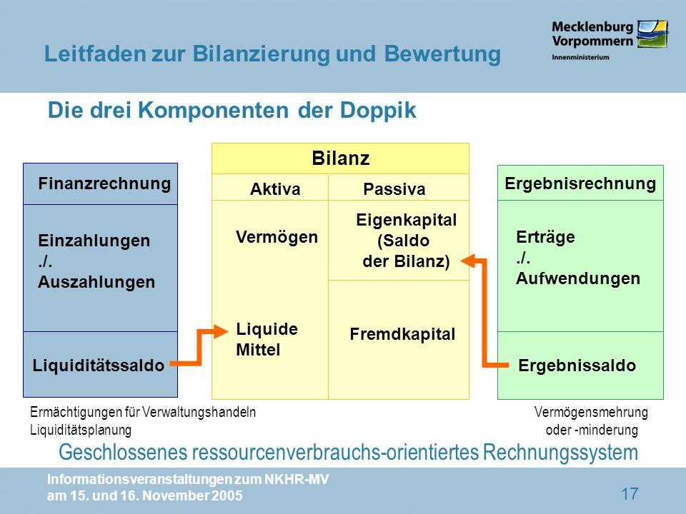 Informationsveranstaltungen zum NKHR-MV am 15. und 16. November 2005 17 Finanzrechnung Bilanz Einzahlungen./. Auszahlungen Liquiditätssaldo Ergebnisre