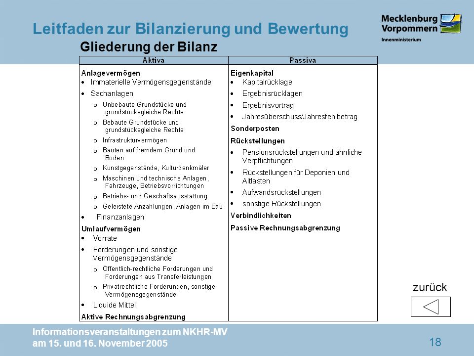 Informationsveranstaltungen zum NKHR-MV am 15. und 16. November 2005 18 Gliederung der Bilanz Leitfaden zur Bilanzierung und Bewertung zurück