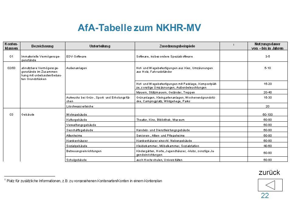 AfA-Tabelle zum NKHR-MV 22 zurück