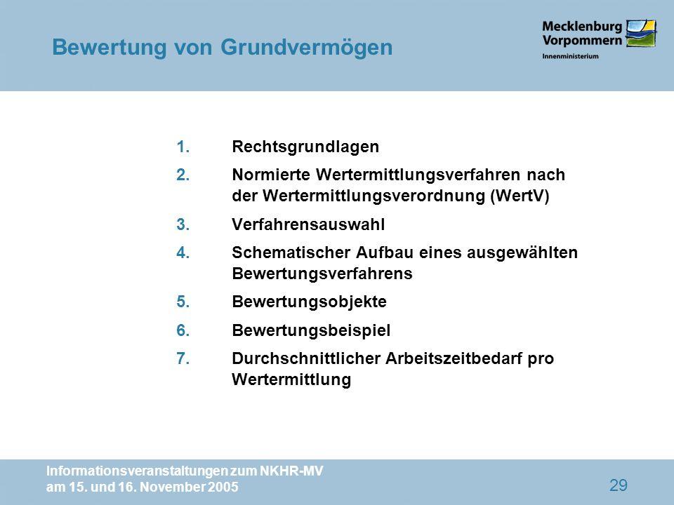 Informationsveranstaltungen zum NKHR-MV am 15. und 16. November 2005 29 1.Rechtsgrundlagen 2.Normierte Wertermittlungsverfahren nach der Wertermittlun