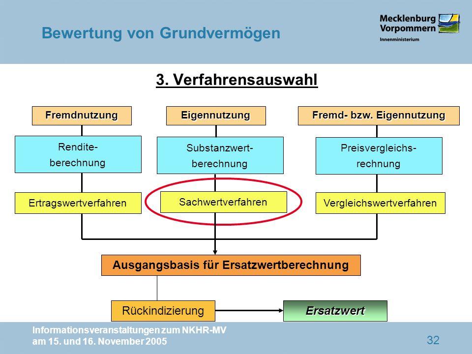 Informationsveranstaltungen zum NKHR-MV am 15. und 16. November 2005 32 3. Verfahrensauswahl Fremdnutzung Ausgangsbasis für Ersatzwertberechnung Eigen