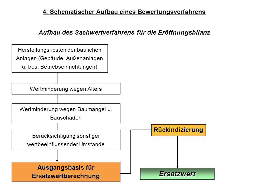 4. Schematischer Aufbau eines Bewertungsverfahrens Aufbau des Sachwertverfahrens für die Eröffnungsbilanz Herstellungskosten der baulichen Anlagen (Ge